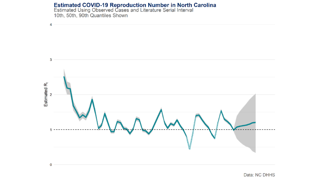 Chart showing the estimated COVID-19 reproduction number in North Carolina.