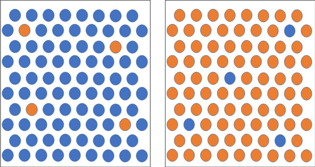 Graphic using blue and orange dots to illustrate vaccination rates related to COVID-19.